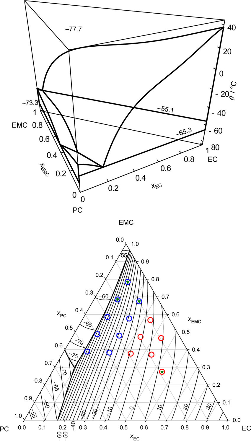 hight resolution of ternary phase diagram of ec pc emc in the form of a liquid