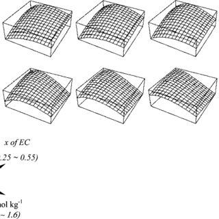 Schematic description of a