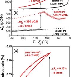 temperature dependent dielectric piezoelectric and ferroelectric download scientific diagram [ 706 x 1138 Pixel ]