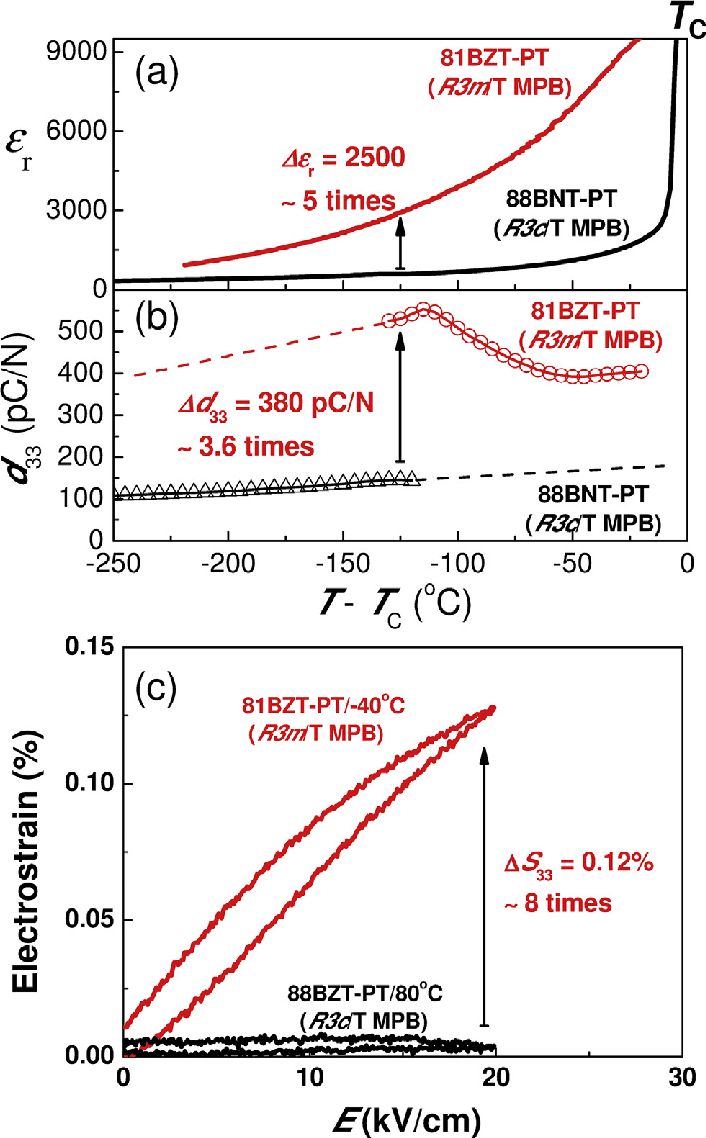 medium resolution of temperature dependent dielectric piezoelectric and ferroelectric download scientific diagram