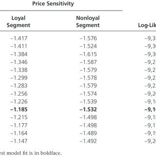 (PDF) Revisiting the Relationship Between Consumer Loyalty