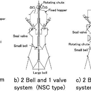 Bell-type charging systems. Fig. 15. Bell-less charging