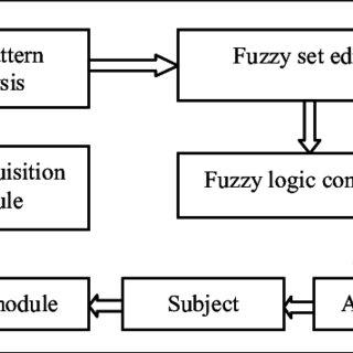 """(PDF) • Kanthi.M.H, George V.I, Mruthyunjaya H.S, """"Fuzzy"""
