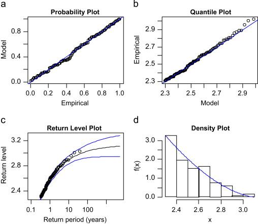 (a) Probability plot. (b) quantile plot. (c) return level plot. and (d)... | Download Scientific Diagram