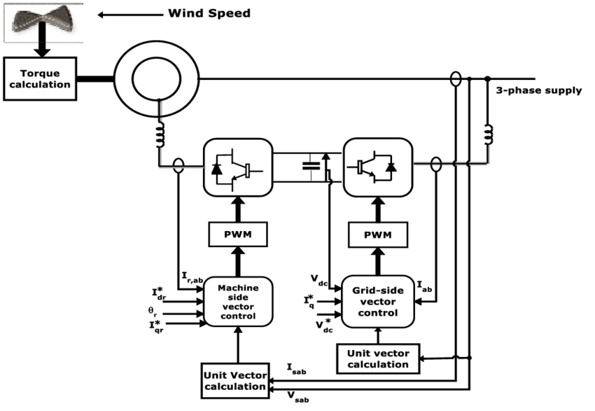Schematic diagram of wind turbine driven DFIG system with