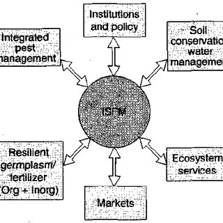 (PDF) Integrated Nutrient Management: Concepts and