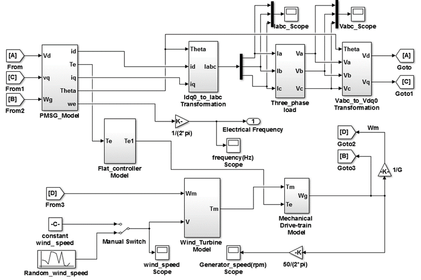 Simulink block diagram of an overall windturbine