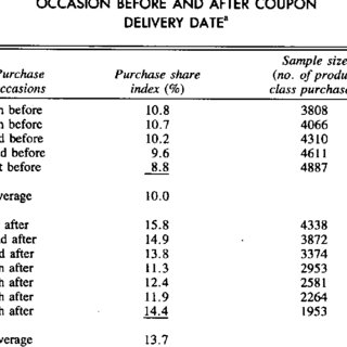 (PDF) The Effects of a Direct Mail Coupon on Brand Choice