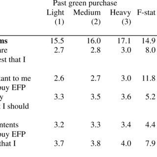 (PDF) Market Segmentation of Green Consumers in Hong Kong