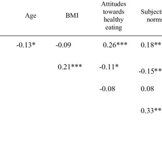 (PDF) Using theory of planned behavior to predict healthy