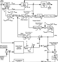 wind turbine model block diagram  [ 850 x 1011 Pixel ]