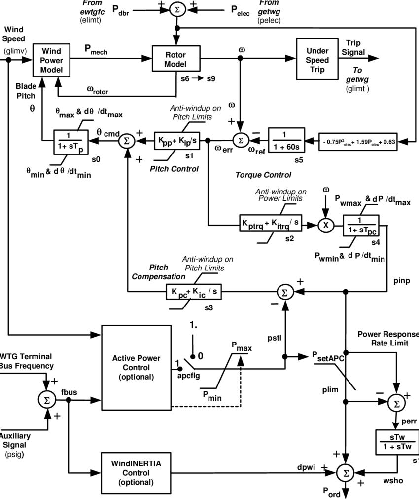hight resolution of wind turbine model block diagram