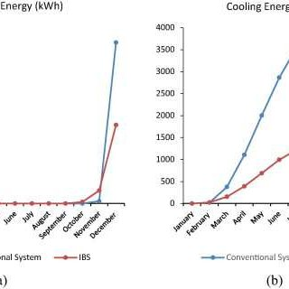 Comparison of energy consumption; (a) heating loads, (b
