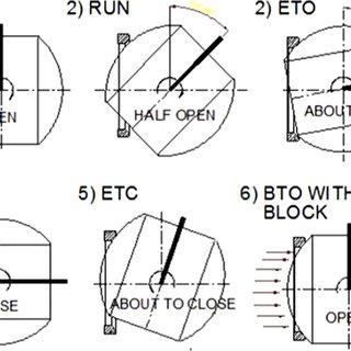 (PDF) The importance of maximum allowable stem torque in