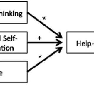 (PDF) Influence of academic self-regulation, critical