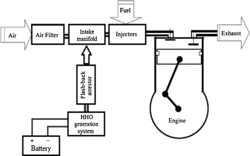 Schematic illustration of the HHO system with safety