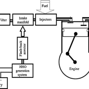 HHO fuel cell. (a) A schematic diagram of HHO cell. (b