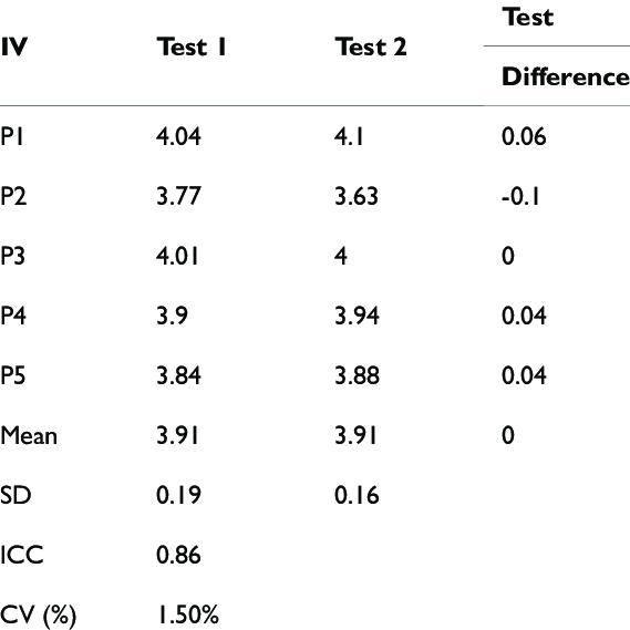 Mean Individual Velocity (MIV) and Statistics of the GER