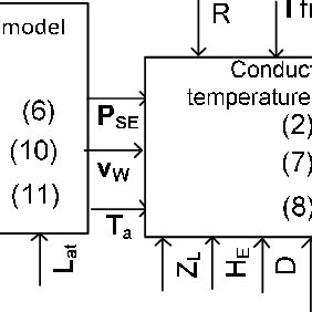 (PDF) POWER SYSTEM DYNAMICS MODELING