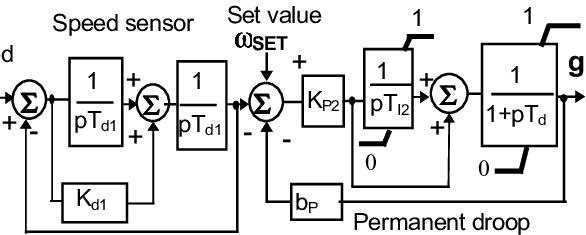 Scheme of mechanical-hydraulic governor of diesel