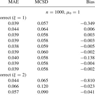 (PDF) Bias-Reduced Doubly Robust Estimation