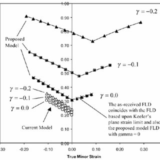 FLCs under proportional loading and plane stress condition