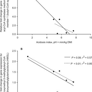(PDF) Effect of dietary forage to concentrate ratio on