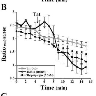 (PDF) HIV-1 Tat Activates Neuronal Ryanodine Receptors