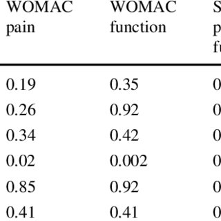 The trend for SF-36 bodily pain (BP) scores over 3 years