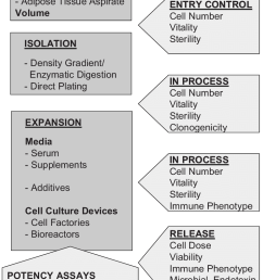 flow chart illustrating the essential processes and necessary quality assessment parameters performed in clinical protocols for [ 746 x 1101 Pixel ]