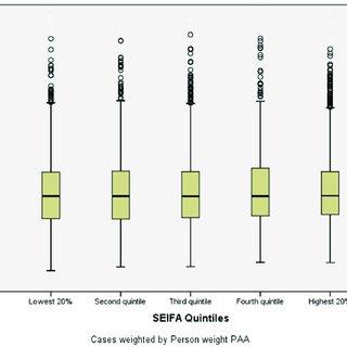 (PDF) Dietary Iodine Intake of the Australian Population