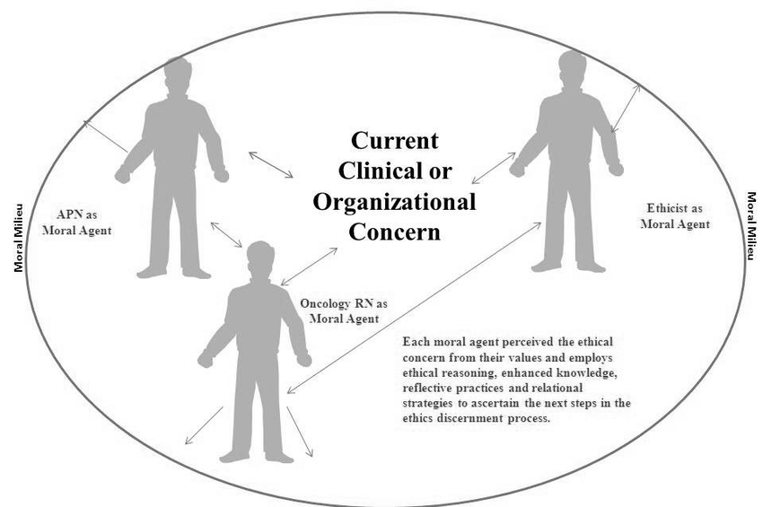 Oncology Nurse as Moral Agent: With Ethics Consultation