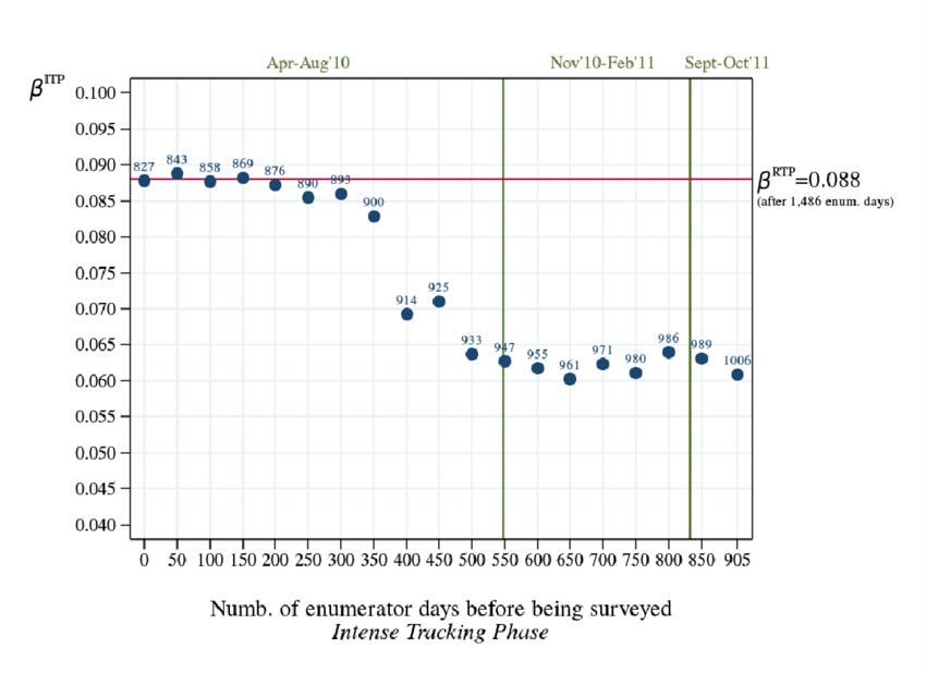 Cost Analysis: ITT estimates on Off-Farm Employment during ...
