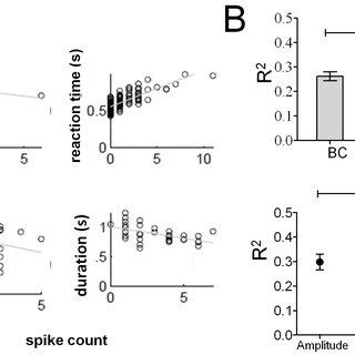 (PDF) Decoding Hindlimb Movement for a Brain Machine