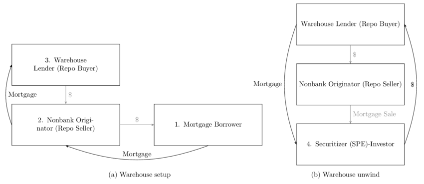Schematic for the collateralized warehouse lending process