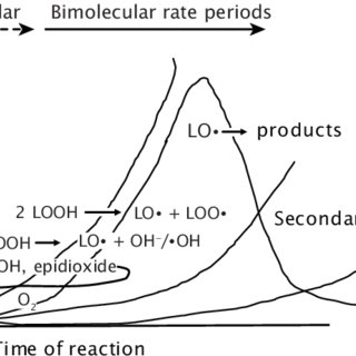 (PDF) Schaich, K.M. 2013. Challenges in elucidating lipid