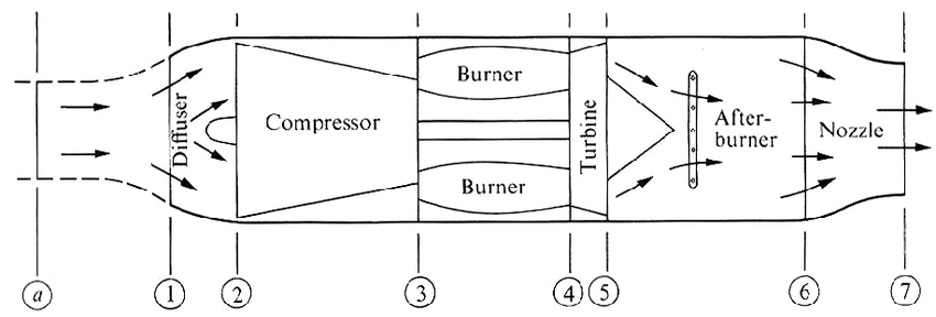 Schematic of a turbojet aircraft engine [Hill and Peterson