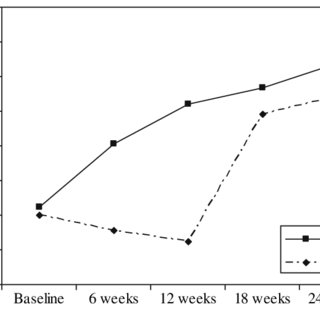 (PDF) Effects of a combined aerobic and resistance