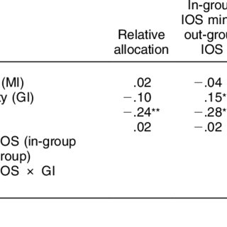 (PDF) Donation Behavior toward In-Groups and Out-Groups