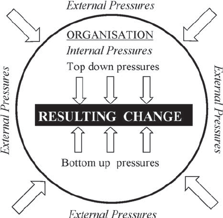 Visual representation of internal and external drivers of