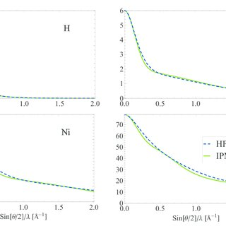 (PDF) Analytical evaluation of atomic form factors