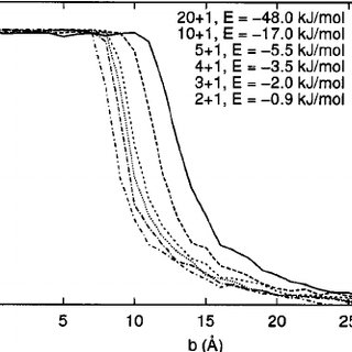 Dependence of the cluster lifetime on impact parameter for