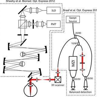 A layout of the optical setup. SLD: Super luminescent