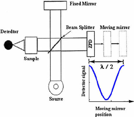 Michelson interferometer as a gas detection set up [17