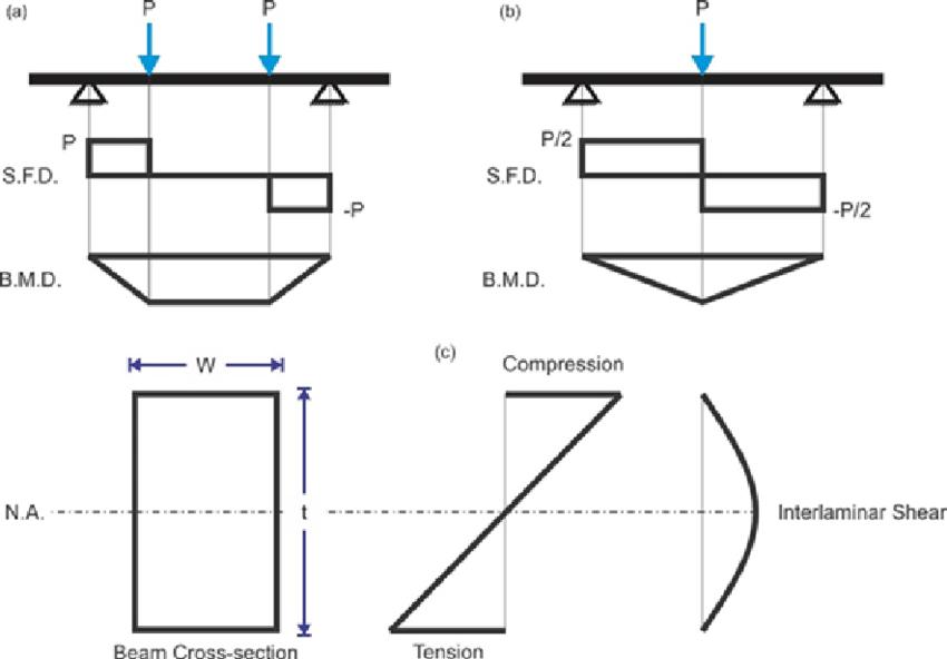 shear bending moment diagram