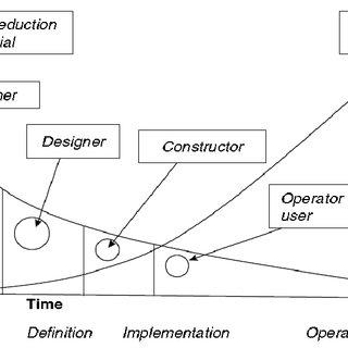 (PDF) Construction Cost Management (Course Notes)