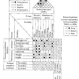Adding Interrelationship Matrix to the House of Quality