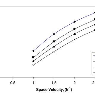 (PDF) Zinc Oxide Hydrogen Sulfide Removal Catalyst