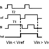 Simple Architecture of Dynamic Latched Comparator circuit