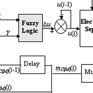 Fuzzification of the input variables: calculation of the